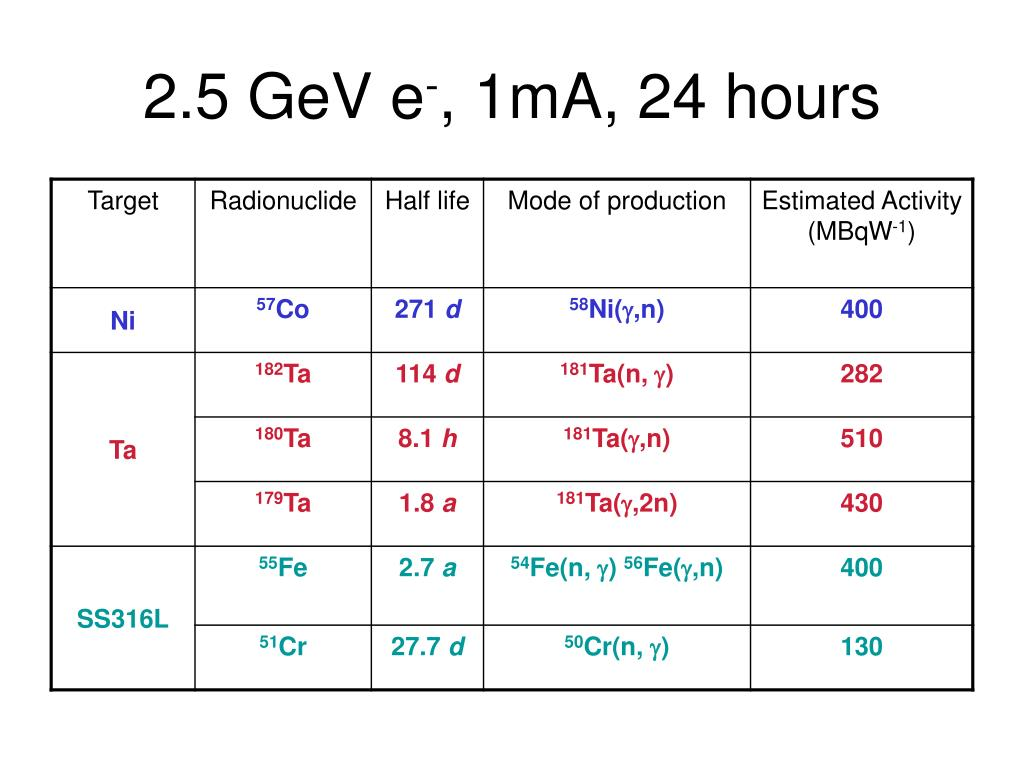 2.5 GeV e