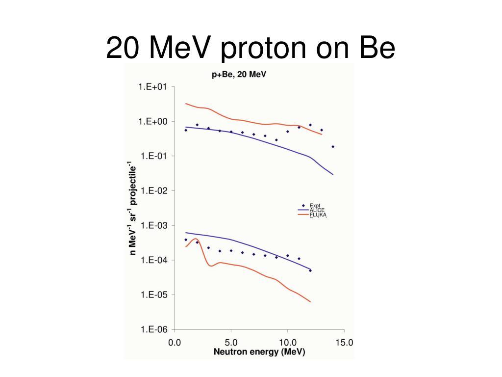 20 MeV proton on Be