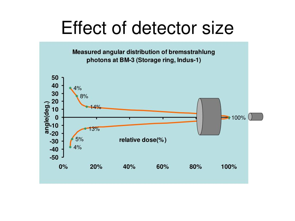 Effect of detector size