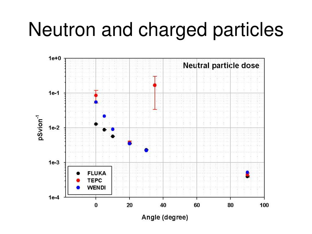 Neutron and charged particles