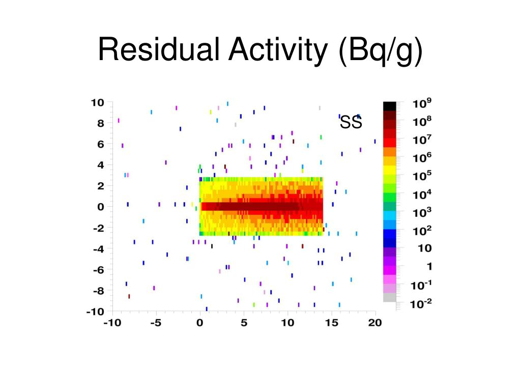 Residual Activity (Bq/g)