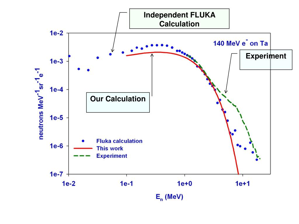 Independent FLUKA Calculation