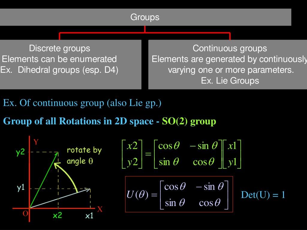 Ex. Of continuous group (also Lie gp.)