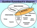 gunther eysenbach s diagram