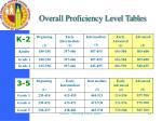 overall proficiency level tables