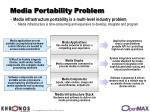 media portability problem