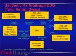synthetic hy arbitrage cdo total return swap