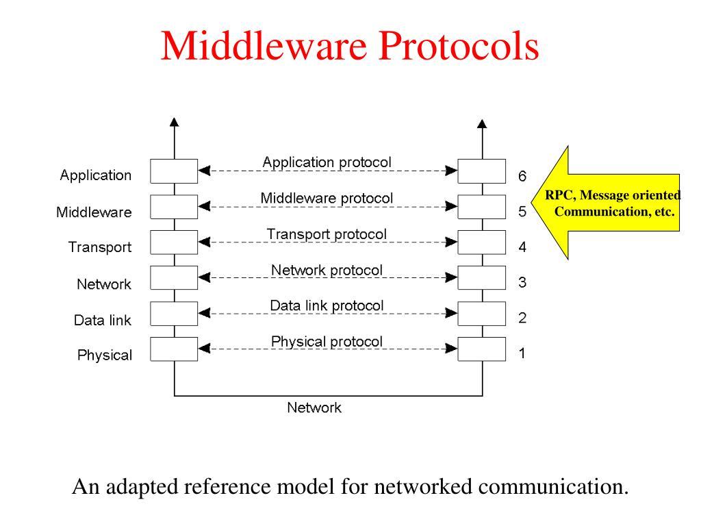 middleware protocols l.
