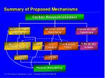 summary of proposed mechanisms