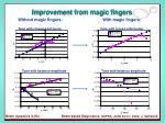 improvement from magic fingers