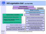 iais organisation chart as of april 2006