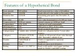 features of a hypothetical bond