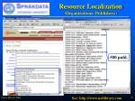 resource localization organizations publishers