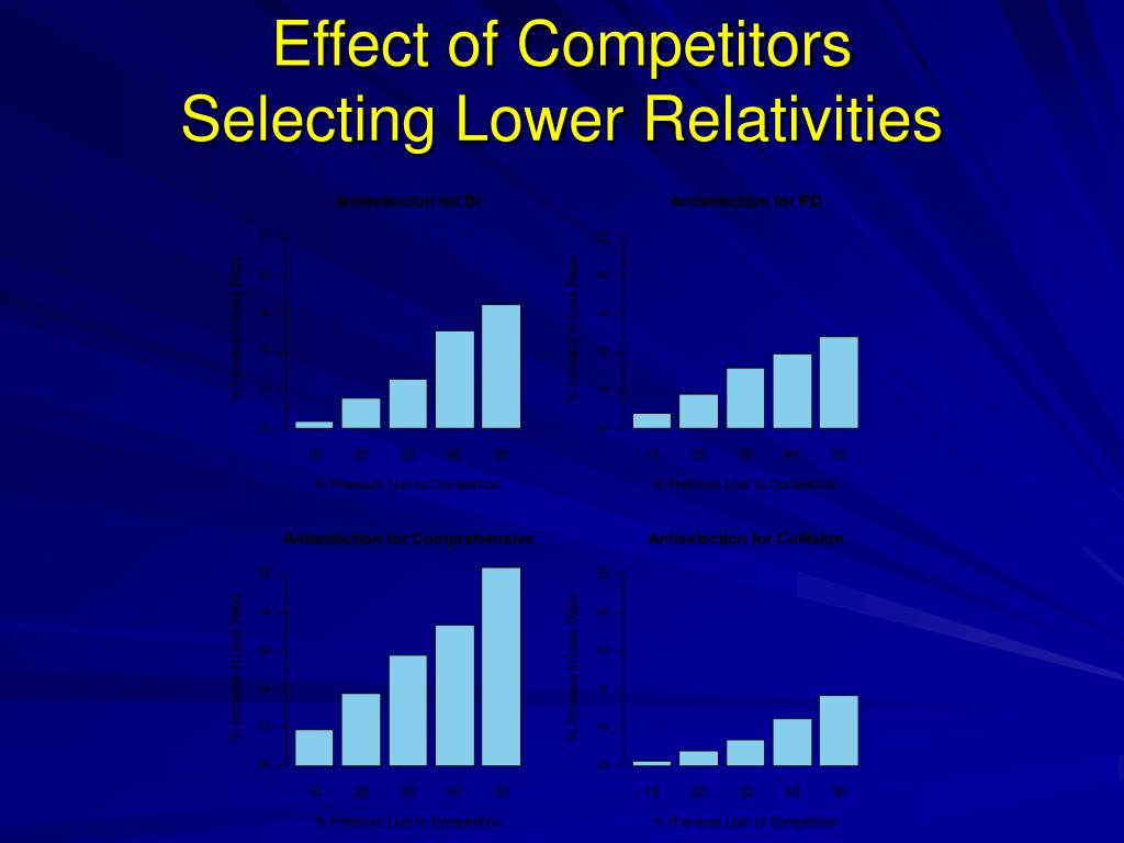 Effect of Competitors
