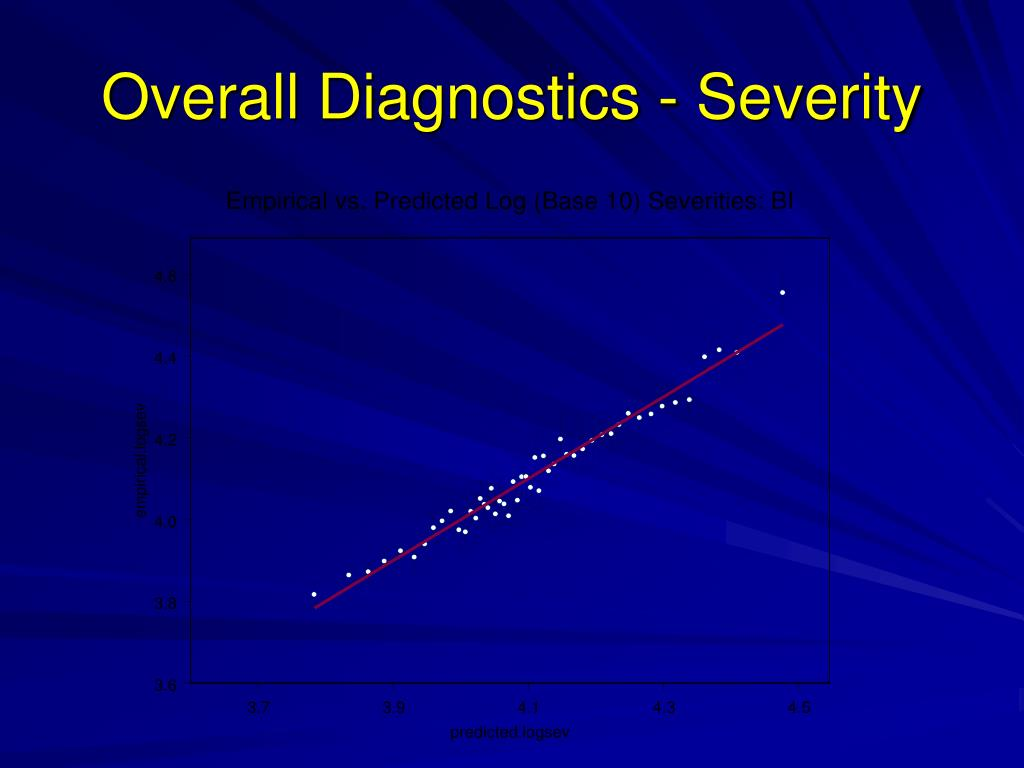 Overall Diagnostics - Severity