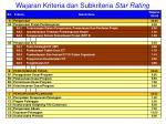 wajaran kriteria dan subkriteria star rating15