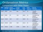 ondansetron metrics comparison with other states48