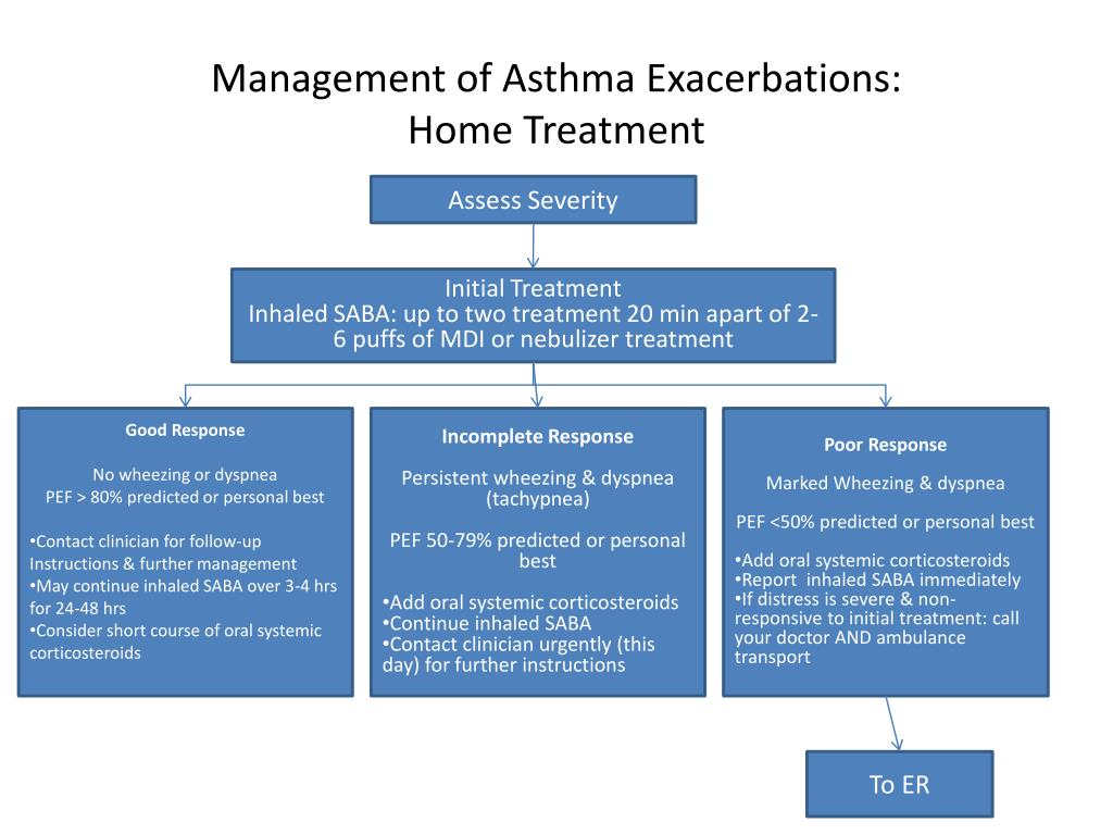 PPT - CLINICAL PATHWAY FOR ADULT ASTHMA PowerPoint ...