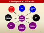 convergence of institutions