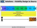 solutions visibility design to source