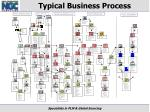 typical business process