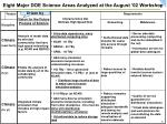 eight major doe science areas analyzed at the august 02 workshop