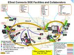 esnet connects doe facilities and collaborators