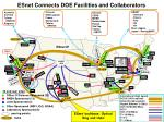 esnet connects doe facilities and collaborators10