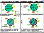 evolving qualitative requirements for network infrastructure