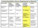 evolving quantitative science requirements for networks
