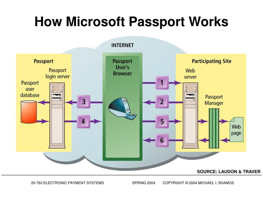 How Microsoft Passport Works