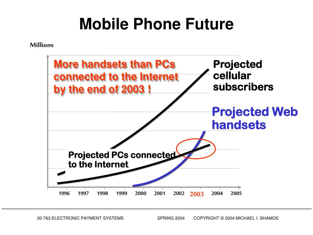 Mobile Phone Future