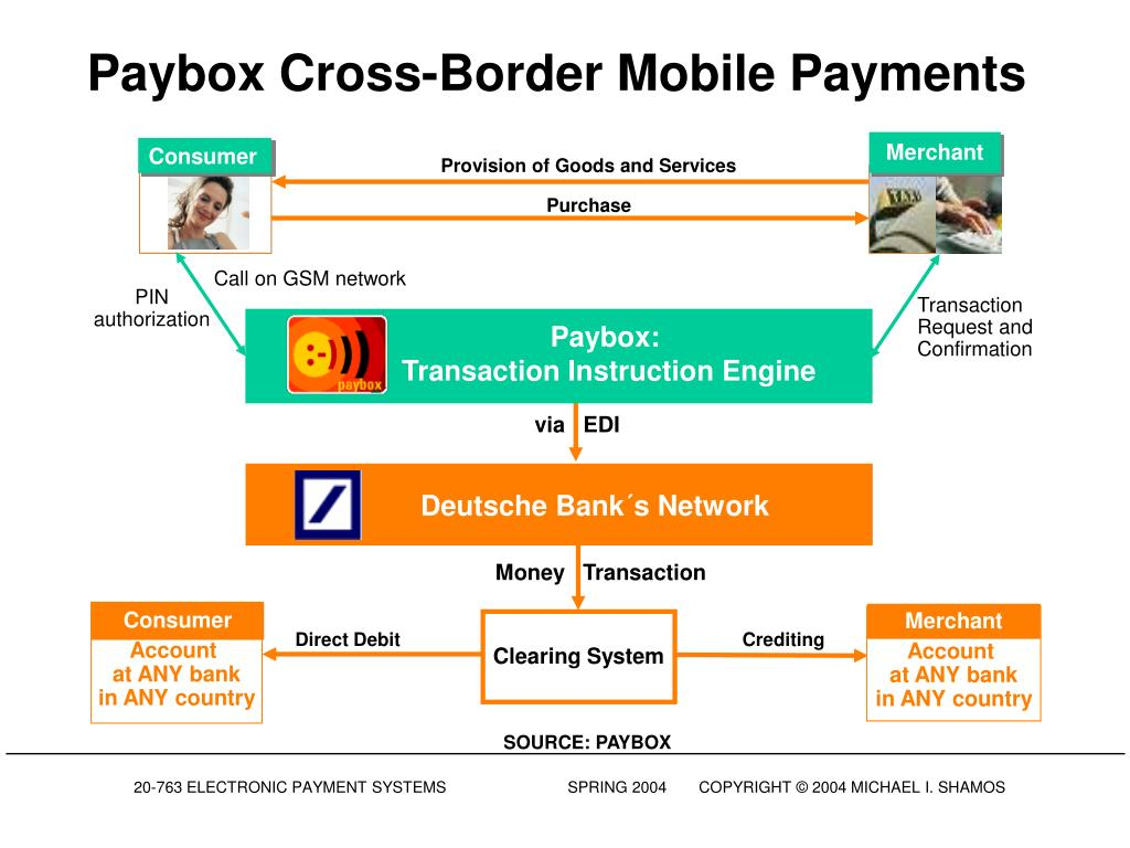 Paybox Cross-Border Mobile Payments