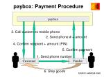 paybox payment procedure