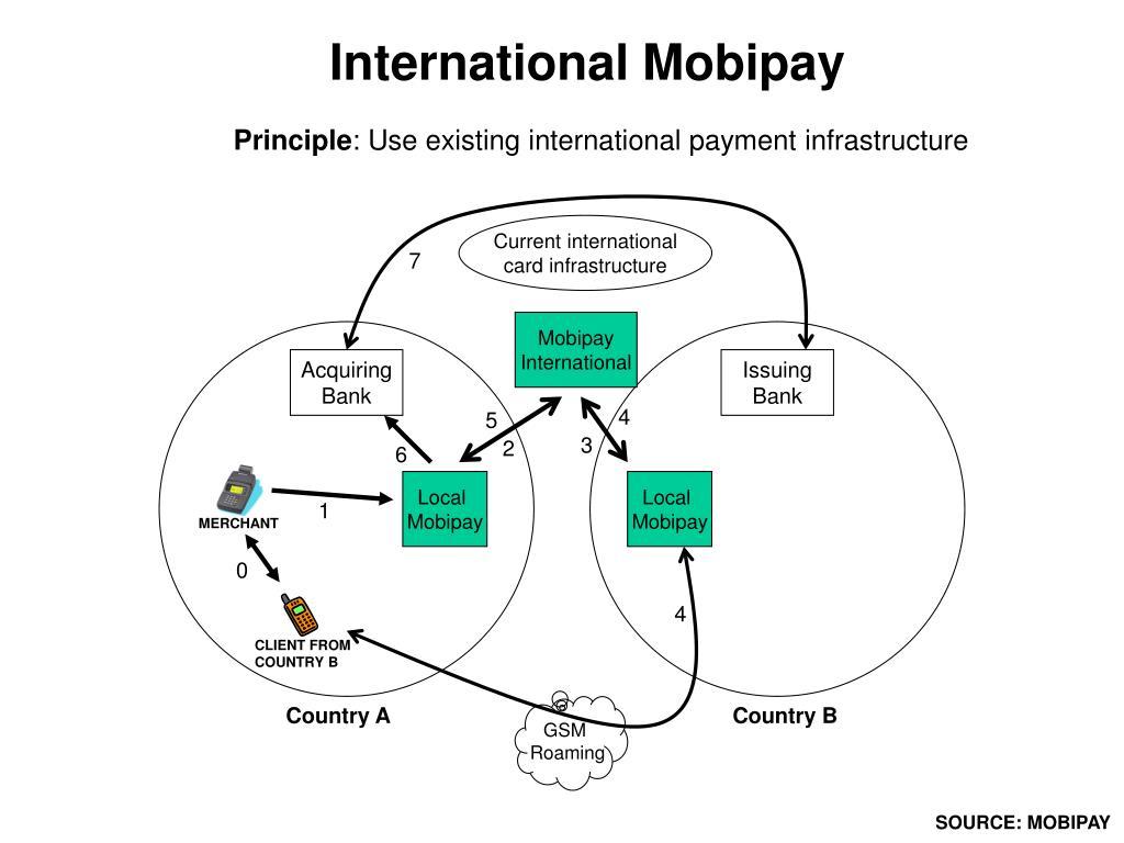 International Mobipay