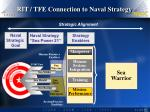 rit tfe connection to naval strategy