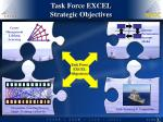 task force excel strategic objectives