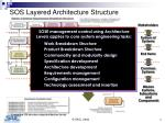 sos layered architecture structure