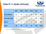 tabla n 4 medio utilizado