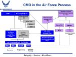 cmo in the air force process
