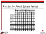 results for fixed effects model