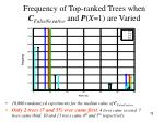 frequency of top ranked trees when c falsenegative and p x 1 are varied