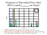 frequency of top ranked trees when p x 1 and c falsepositive are varied