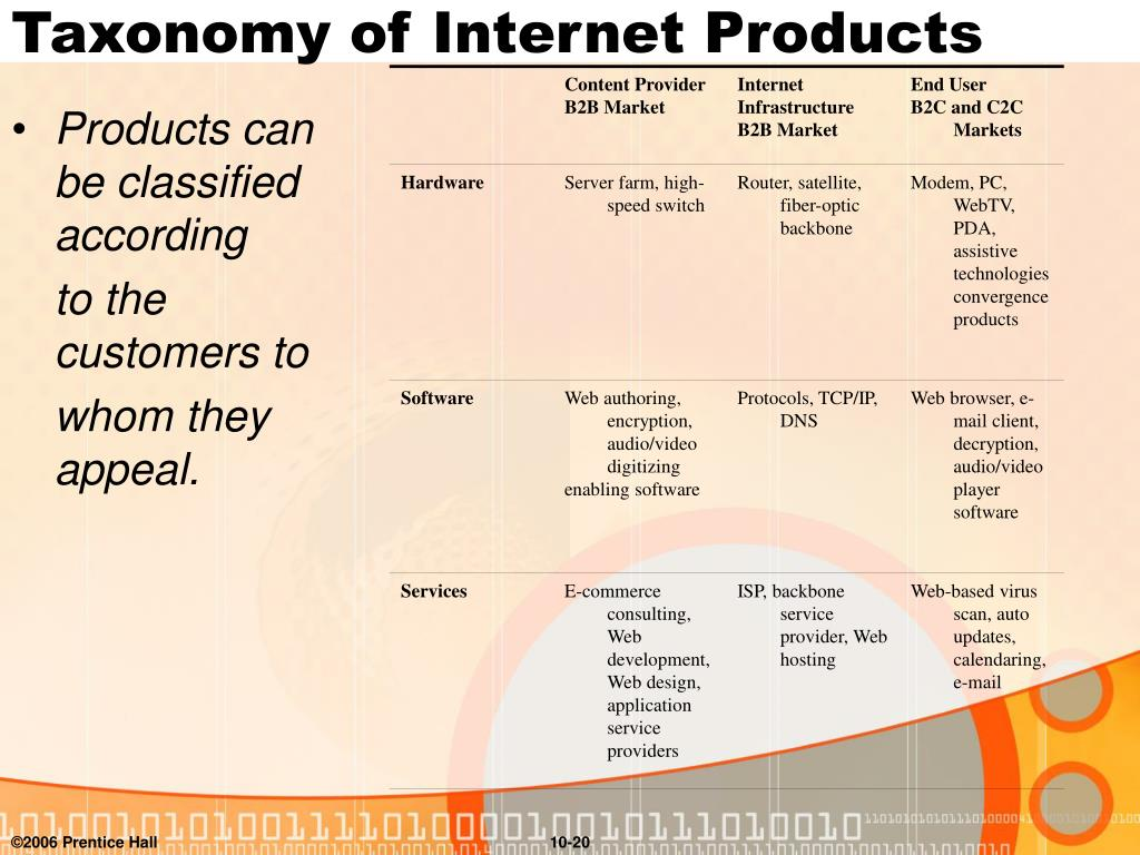Taxonomy of Internet Products