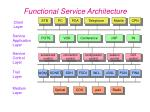 functional service architecture