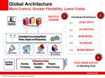 global architecture more control greater flexibility lower costs