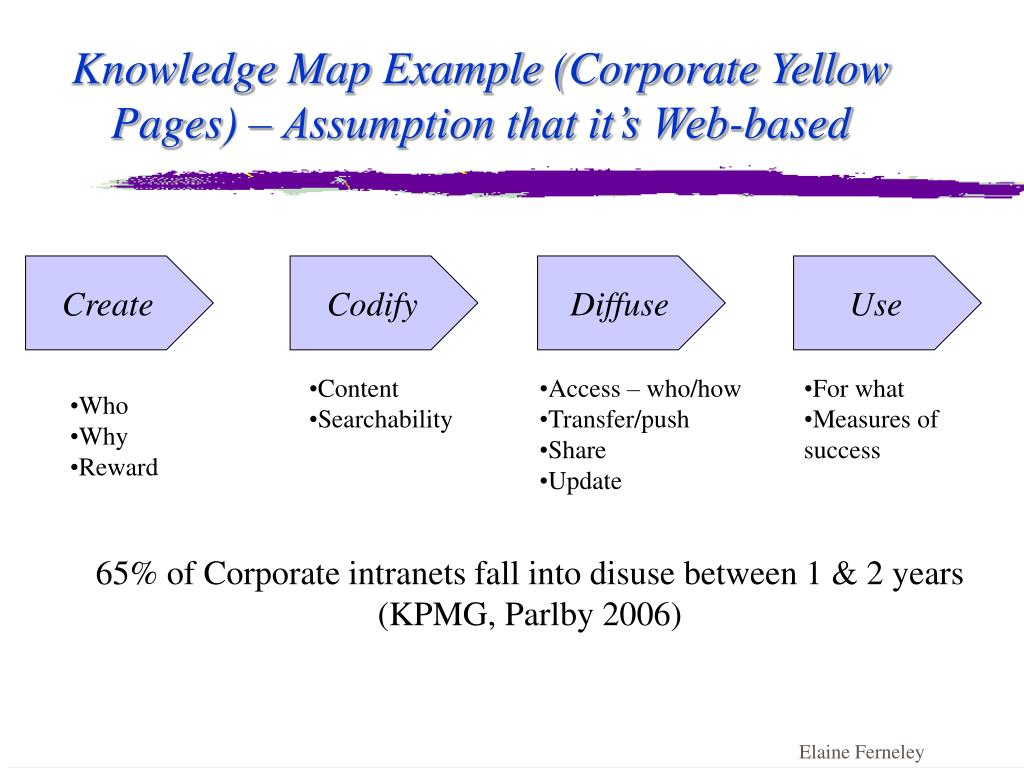 example of knowledge based company