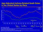 age adjusted asthma related death rates in the united states by race
