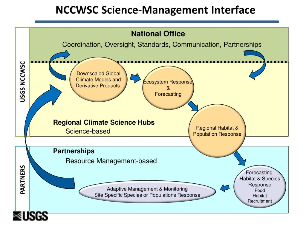 NCCWSC Science-Management Interface