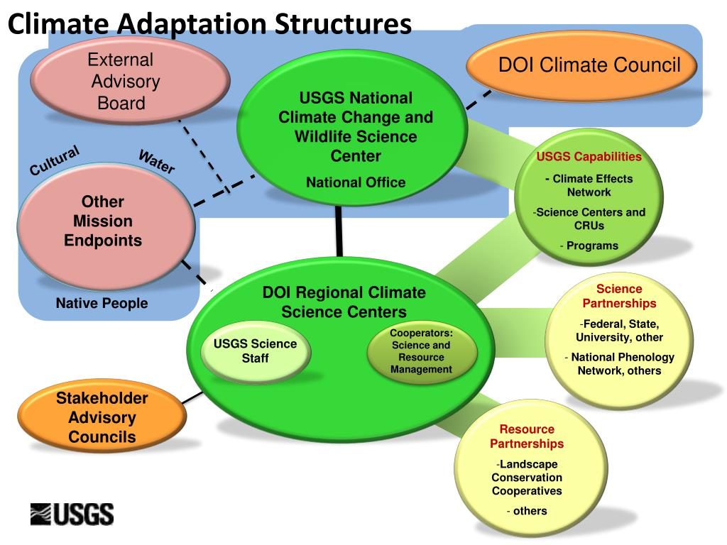 Climate Adaptation Structures